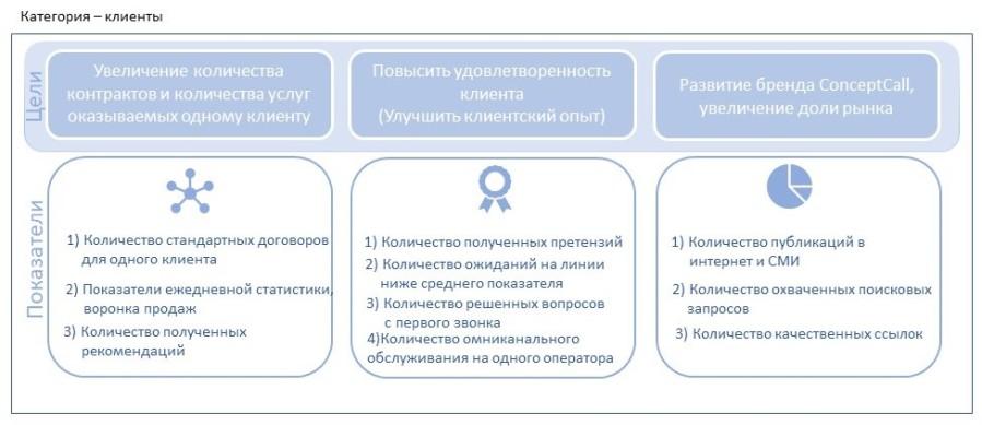 Цели для категории клиенты