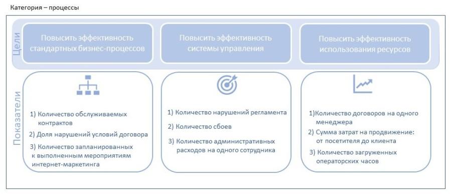 Цели для категории процессы
