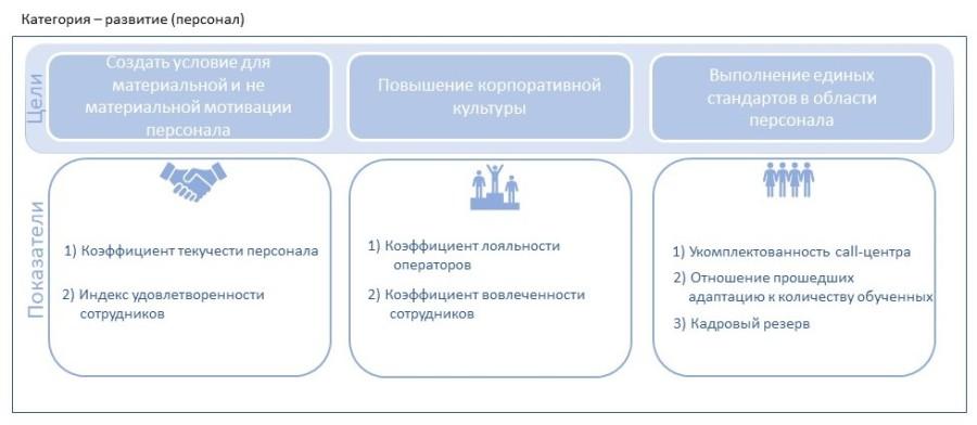 Цели для категории развитие