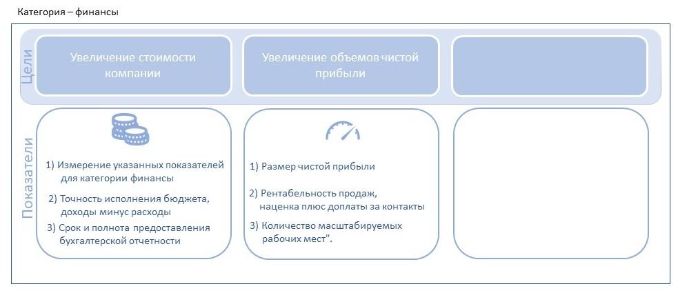 Цели для категории финансы
